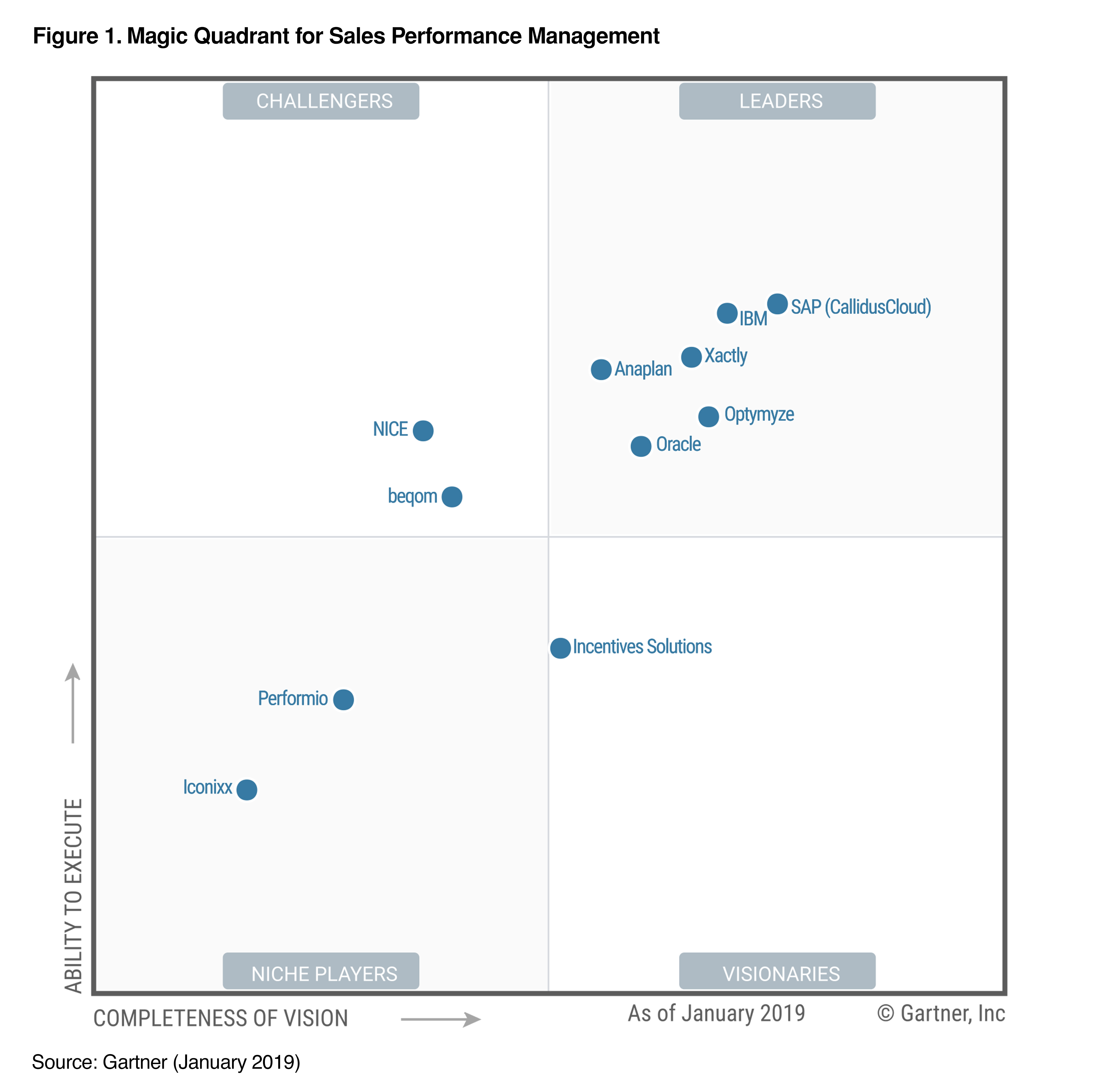 2019-Gartner-MQ-Sales-Performance-Management