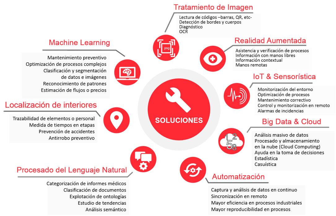 Anillo de capacidades tecnológicas innovadoras para Entornos Sanitarios